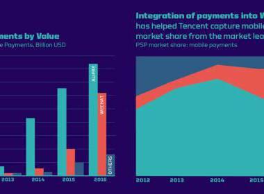 Thanh toán mạng xã hội tại Trung Quốc đạt gần 3 nghìn tỷ $ - Máy in thẻ nhựa, máy dập nổi, đầu đọc thẻ nhựa