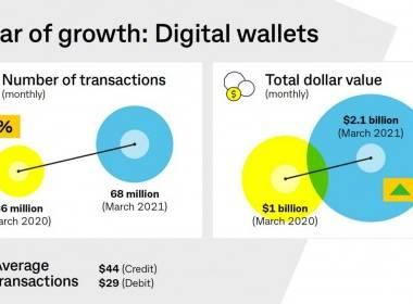 Úc: Gia tăng 90% giao dịch ví kỹ thuật số - Máy in thẻ nhựa, máy dập nổi, đầu đọc thẻ nhựa