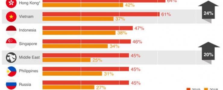 Việt Nam dẫn đầu tăng trưởng thanh toán di động toàn cầu - MK