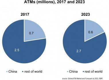 ATM toàn cầu giảm khi tiền mặt ít sử dụng hơn ở Trung Quốc - MK