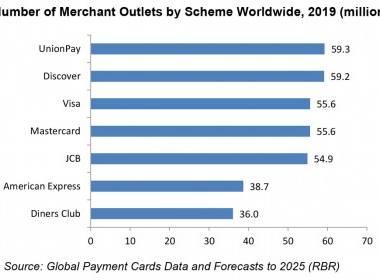 RBR: 100 triệu người bán sẽ chấp nhận thanh toán thẻ vào cuối 2025 - Máy in thẻ nhựa, máy dập nổi, đầu đọc thẻ nhựa