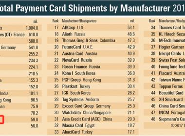 MK Smart trong TOP 15 nhà sản xuất thẻ thanh toán trên toàn cầu - MK