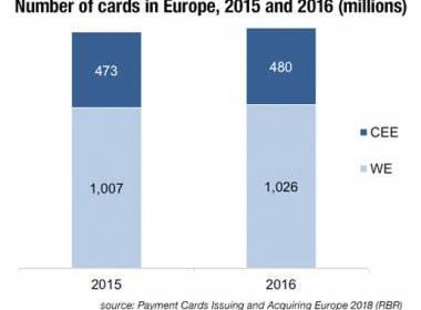 Thị trường thẻ thanh toán Châu Âu tăng trưởng chậm trong năm 2016 - MK