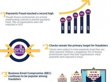 AFP: Lừa đảo thanh toán tăng cao kỷ lục ở mức 78% - MK